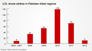 cnn-chart-drone-strikes-pakistan-story-top