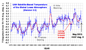 global-temperature-trend-chart